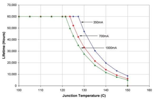 Figura 1, Vita di un LED Rebel InGaP in funzione della temperatura di giunzione e della corrente di alimentazione. Fonte: AB33 Luxeon