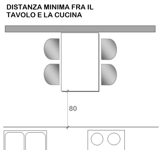 Come scegliere il tavolo per la casa  Mini Guida  Progetto Sedia