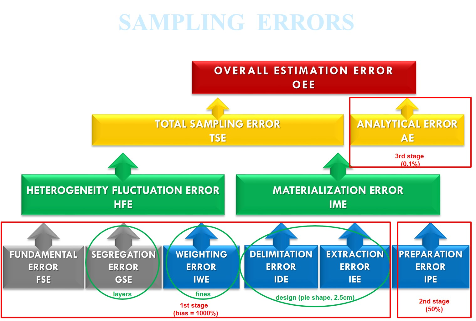 Progradex Eliminates ALL Sampling Errors