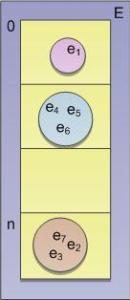 Arreglo de subconjuntos de E