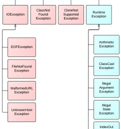 block diagram java [ 883 x 1814 Pixel ]
