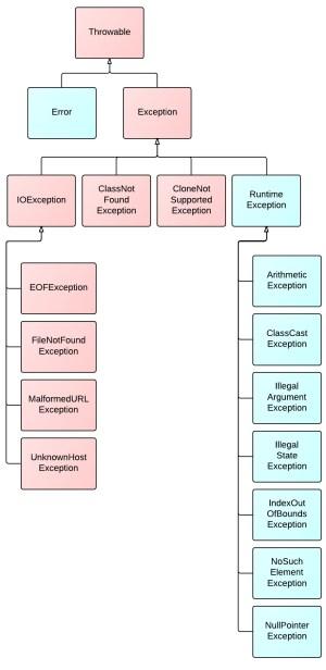 Top 8 Diagrams for Understanding Java