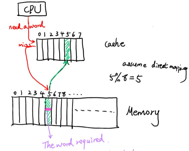 How is an array stored in memory and brought to cache?