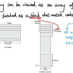 Tv Tuner Card Circuit Diagram Motorcraft 3g Alternator Wiring Block Of Cache Memory – The Readingrat.net