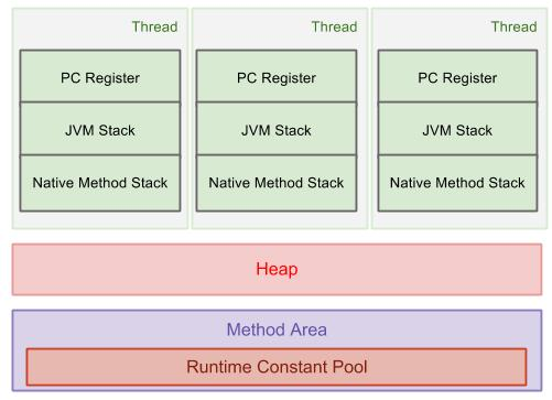 JVM runtime data area