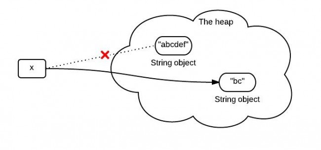 The substring() Method in JDK 6 and JDK 7