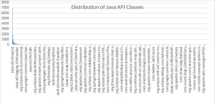 Top 100 Classes Used in Java Projects