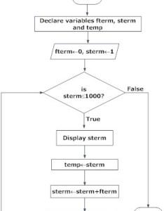 Flowchart of fibonacci sequence in programming also design with examples programiz rh