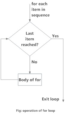 Flowchart of for Loop in Python programming
