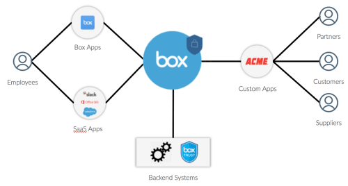 small resolution of implicit in that article was the idea that you would use box content api to accelerate the development of these classes of application