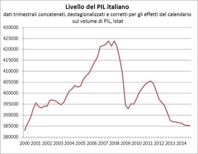Il disastro italiano in venti grafici di paolo cardena for Composizione del parlamento italiano oggi
