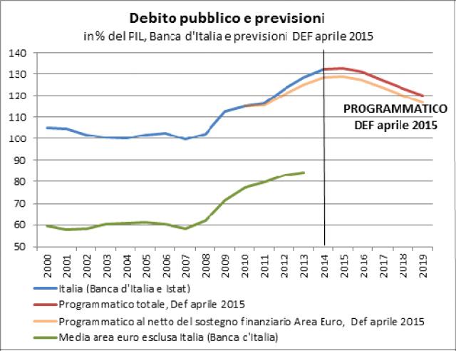 Il debito pubblico italiano in percentuale del PIL ha seguito tra il 2000 ed il 2007 un andamento leggermente calante, dal 105,1% al 99,7% del PIL, pur rimando a un livello più elevato di quello della media UE. A partire dal 2008 il debito ha ripreso a crescere, ma con un trend meno veloce rispetto alla media Ue, almeno fino al 2011. Il sostegno finanziario ad altri paesi in difficoltà nell'area euro ha comportato un aumento temporaneo del debito di oltre tre punti di PIL.  Il DEF di aprile 2015 prevede che il debito torni a calare a partire dal 2016.