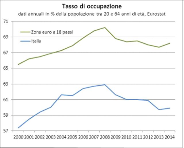 I tassi di occupazione italiano e della zona euro sono aumentati entrambi fino alla crisi del 2008 (dal 57,4% al 63% per l'Italia e dal 65,5% al 70,2% per la zona euro). Successivamente, nel 2008-2013, il tasso di occupazione è calato sensibilmente per entrambe le aree, pur senza perdere tutti i guadagni del periodo precedente (dal 63% al 59,8% per l'Italia e dal 70,2% al 67,7% per la zona euro). Fino al 2008 l'Italia era caratterizzata da una fase di lenta ma continua convergenza verso il tasso di occupazione medio della zona euro, convergenza che si è fermata dopo il 2008, Nel 2014 è tornato a crescere il tasso di occupazione medio sia in italia che nella zona euro.