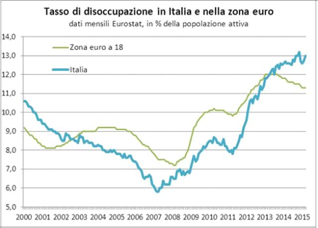 """Dal 2000 al 2007 il tasso di disoccupazione italiano si è quasi dimezzato (dal 10,6% al 5,8%) scendendo sotto la media della zona euro. Successivamente, l'impatto della prima recessione ha portato a un aumento della disoccupazione in Italia, aumento tuttavia meno consistente rispetto alla media della zona euro. La seconda recessione invece ha avuto un impatto molto più forte in Italia che non in Europa (il tasso di disoccupazione in Italia è aumentato di 5,4 punti, passando dal 7,8% di aprile 2011 al 13,2% di ottobre 2014, mentre la media della zona euro è aumentata nello stesso periodo solo di 1,7 punti, dal 9,8% all'11,5%). Nel 2014 l'aumento del tasso di disoccupazione è avvenuto in parallelo all'aumento del numero di occupati, perché numerose persone classificate come """"inattive"""" hanno deciso di entrare nel mercato del lavoro."""