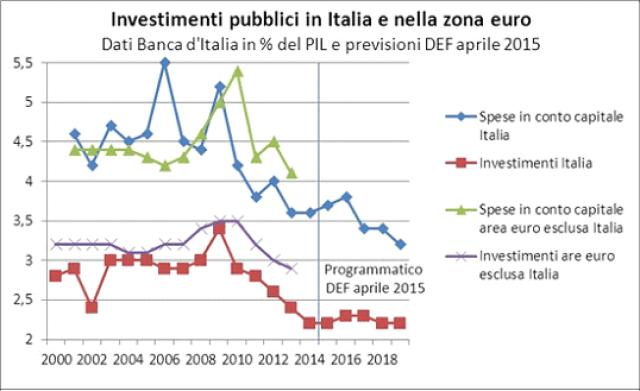 La spesa totale in conto capitale in Italia è stata superiore alla media dell'area euro dal 2000 fino al 2008. Dal 2010 le politiche di contenimento della spesa pubblica hanno comportato una maggiore riduzione della spesa in conto capitale rispetto alla media UE. Il divario tra le due aree è spiegato soprattutto dall'andamento della componente degli investimenti.