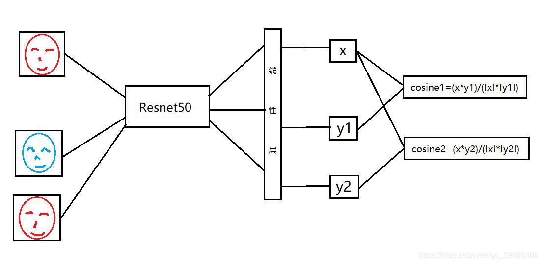 Face detection and recognition based on MTCNN and Arc