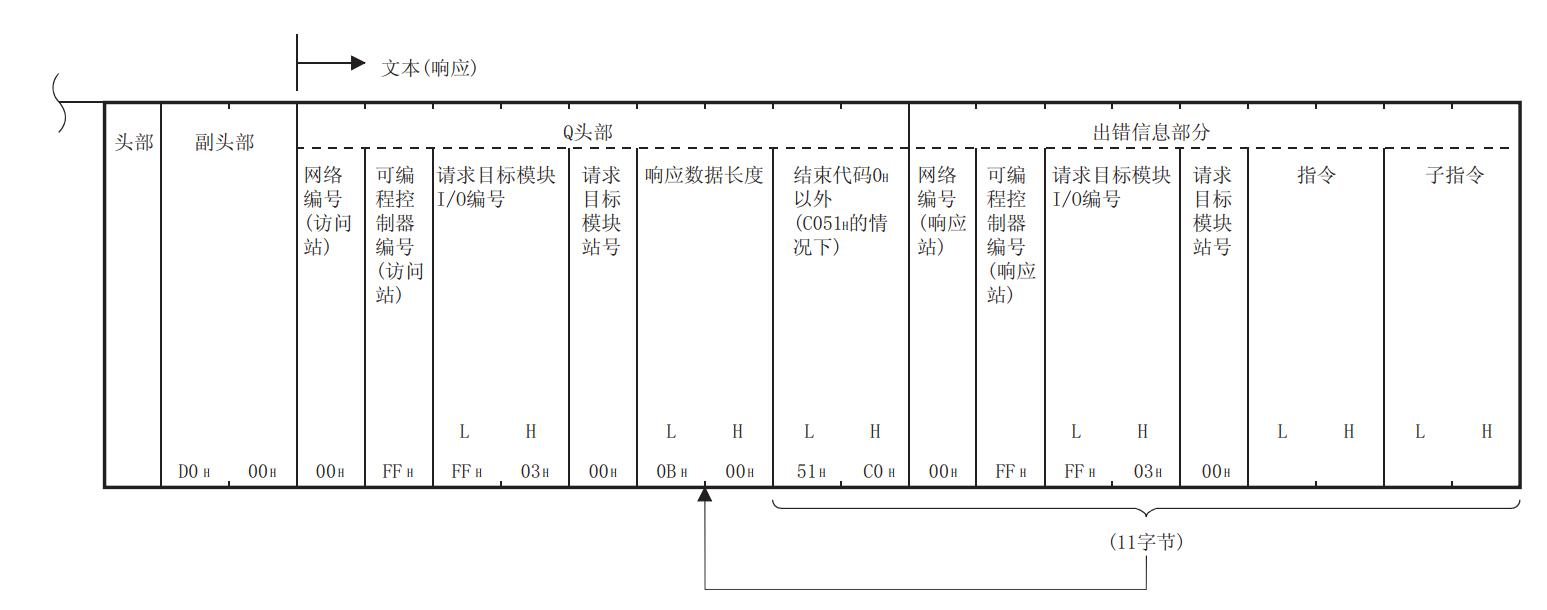 Brief Analysis of Configuration and Use of Mitsubishi PLC