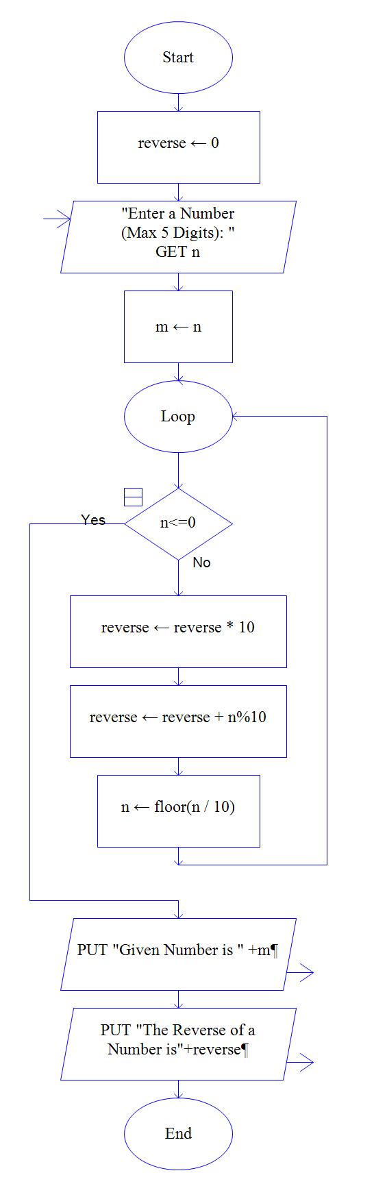 medium resolution of proces flow diagram loop