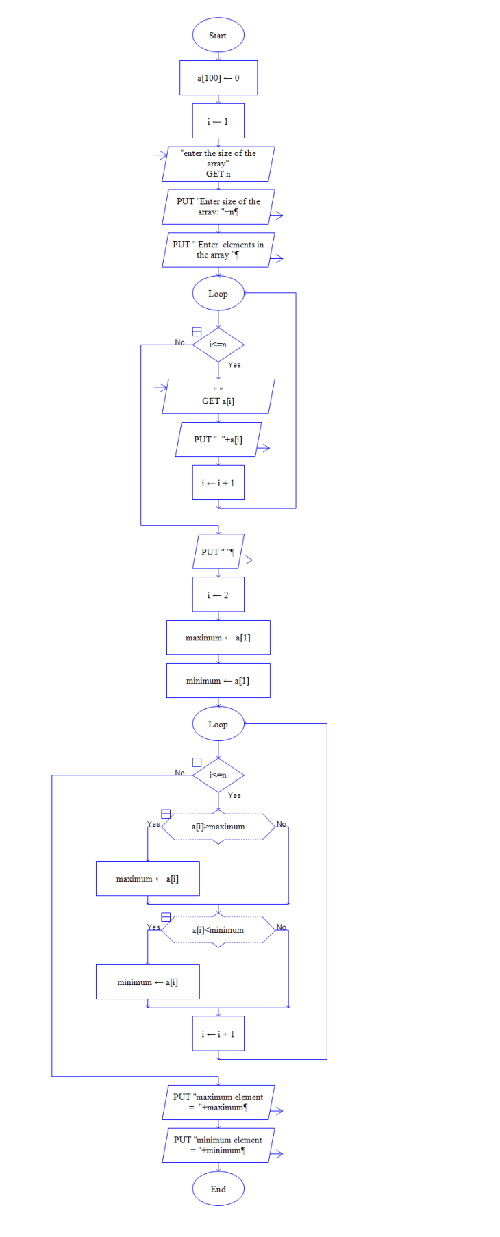 Flowchart to find largest element in an array in python