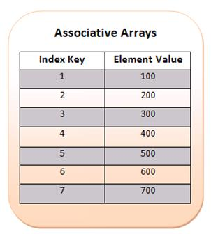 Numeric Array in PHP