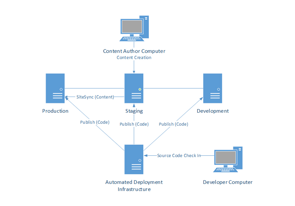 architecture diagrams sitefinity cms