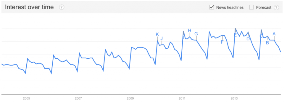 Calories Trend 2004 - 2014
