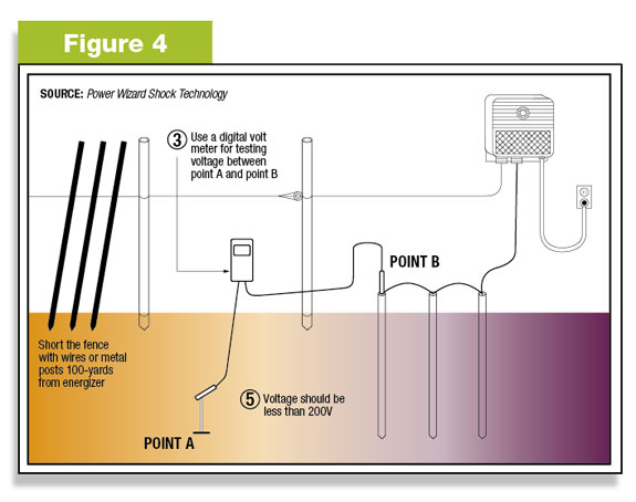 how to wire a plug outlet diagram jeep wrangler wiring creating and testing your electric fence ground system gallagher figure 4 the grounding