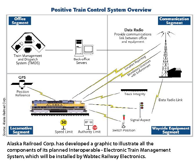Rail Insider Positive Train Control A Tall Order For Short