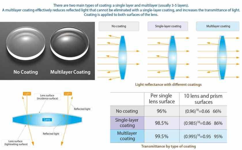 Understanding Lens Coatings of Binoculars
