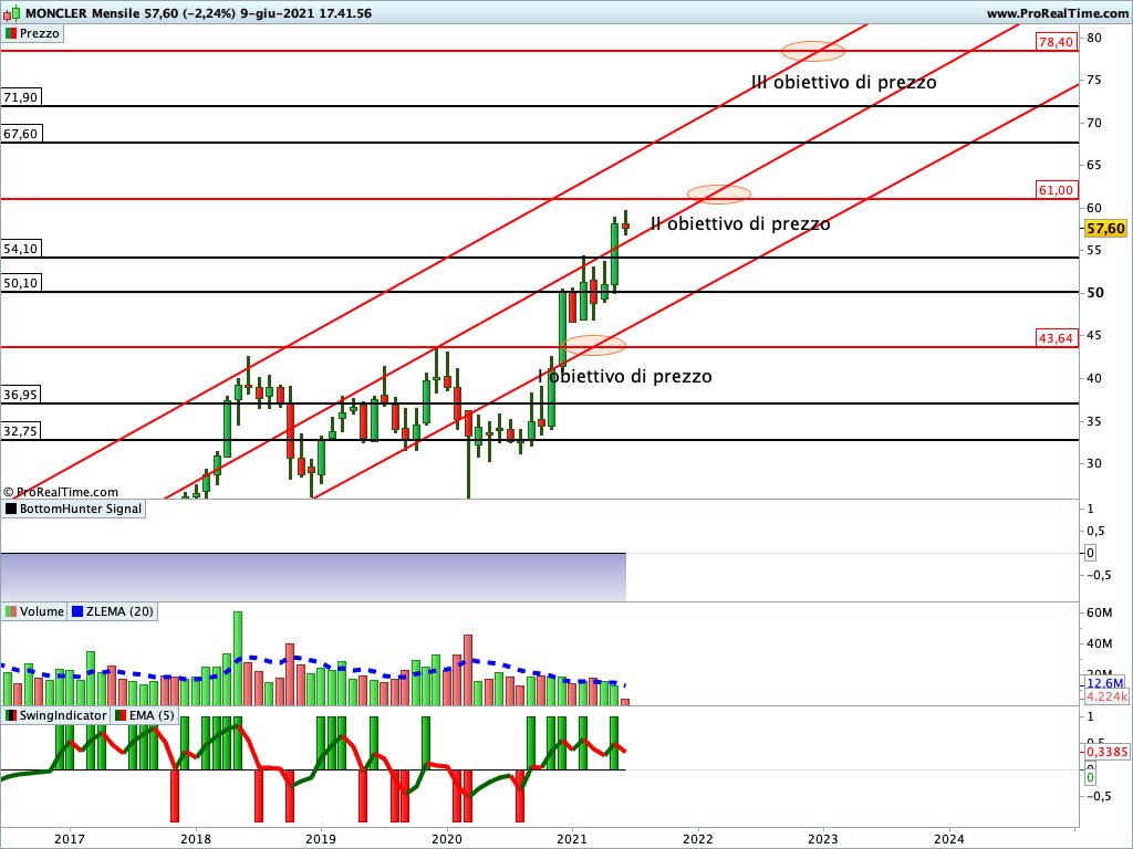 Quotazione delle azioni Moncler e analisi del loro prezzo in Borsa