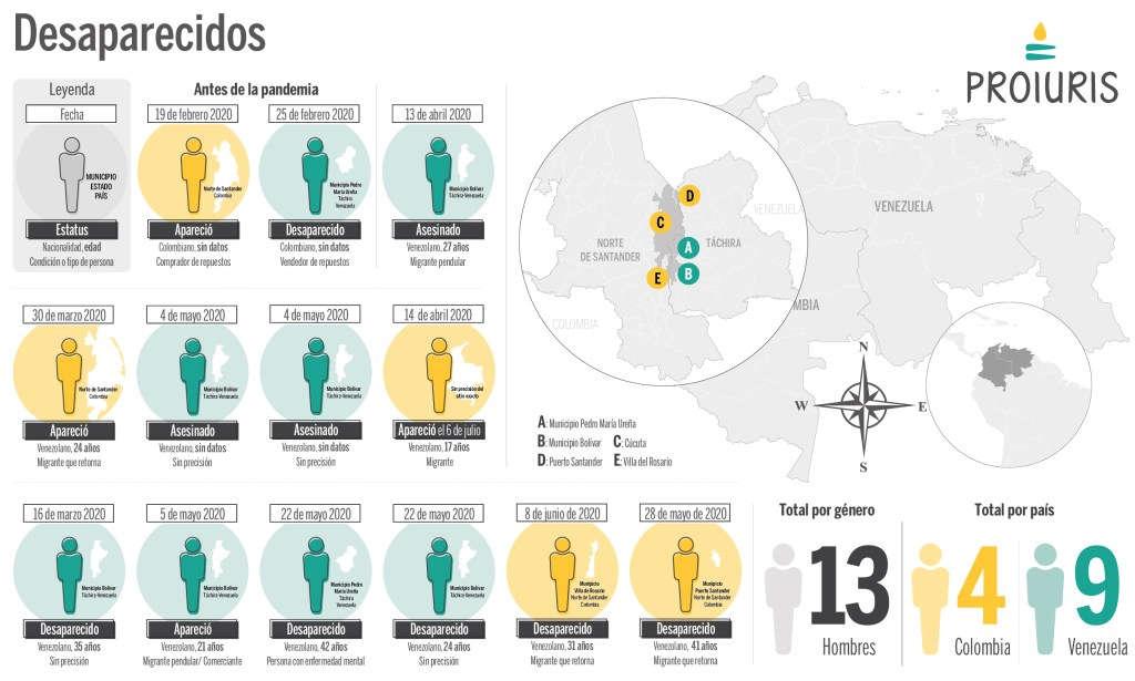 Desaparición de migrantes