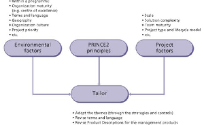 Prince2 2009 Tailoring Prince2 Part 2