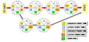 Project Management Manual Methods – Part 3c – Task Flow Charts