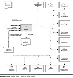 data flow overview of develop project charter [ 1956 x 2136 Pixel ]