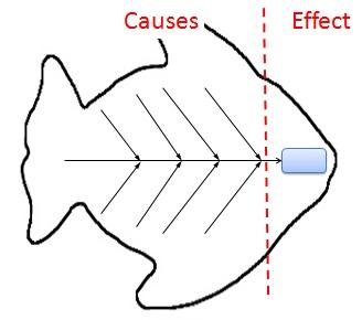 lab tree diagram 84 virago wiring fishbone diagram: cause and effect analysis using ishikawa diagrams