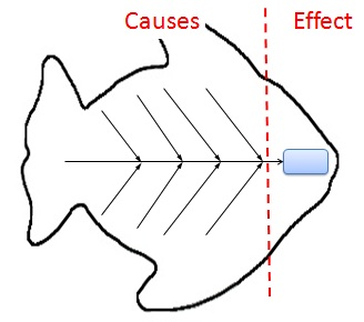 the cause and effect diagram wiring for tail lights fishbone analysis using ishikawa diagrams fish bone