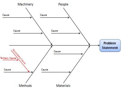 Fishbone Diagram: Cause and Effect Analysis Using Ishikawa