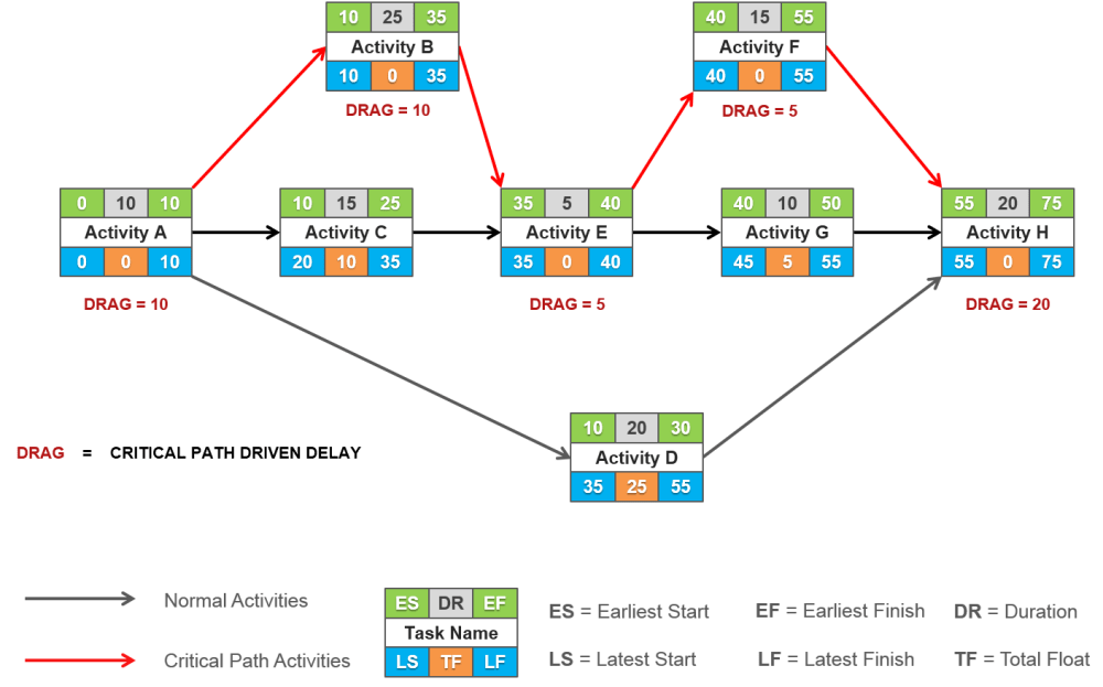 medium resolution of arrow network diagram