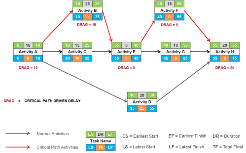 small resolution of arrow network diagram
