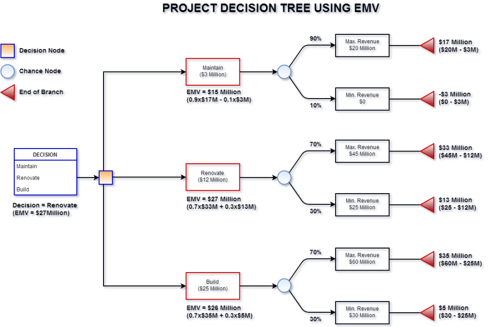 medium resolution of decision tree expected monetary value