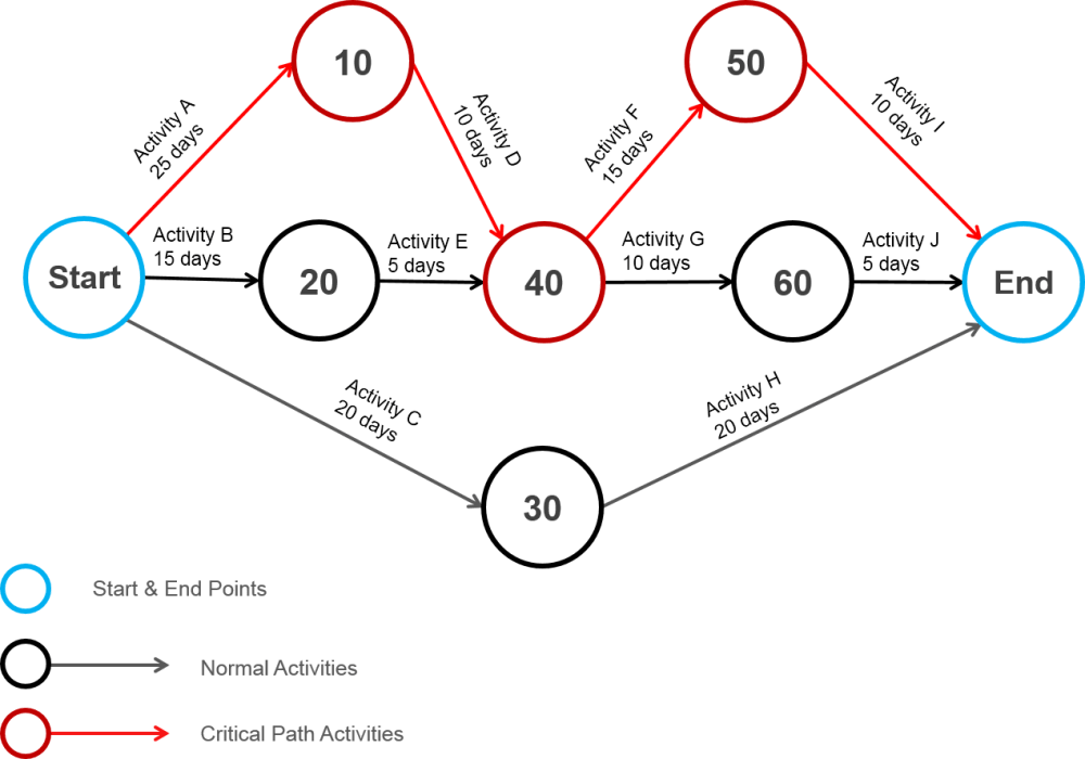 medium resolution of arrow network diagram images