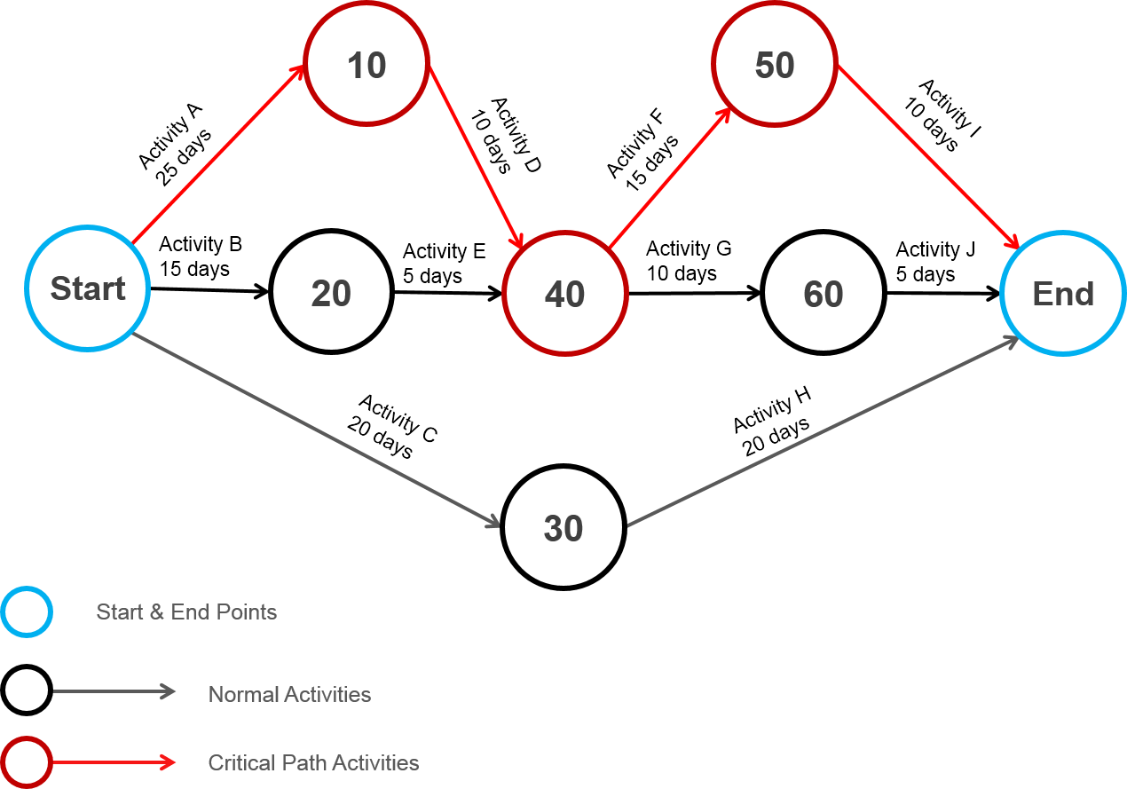 hight resolution of arrow network diagram images