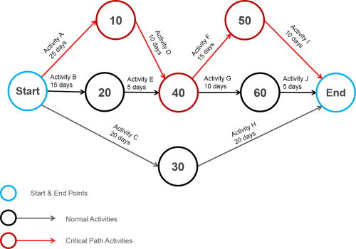 small resolution of arrow network diagram images