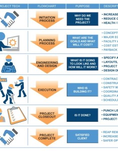 Pts process flow chart also project technologies  services rh