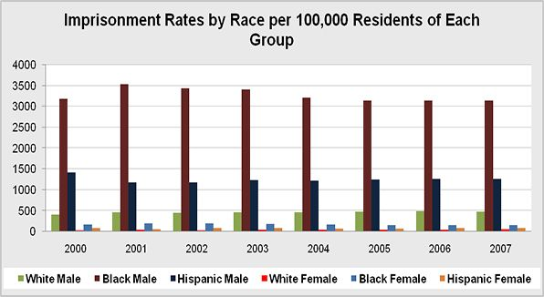Impirsonment Rates factoring in Race