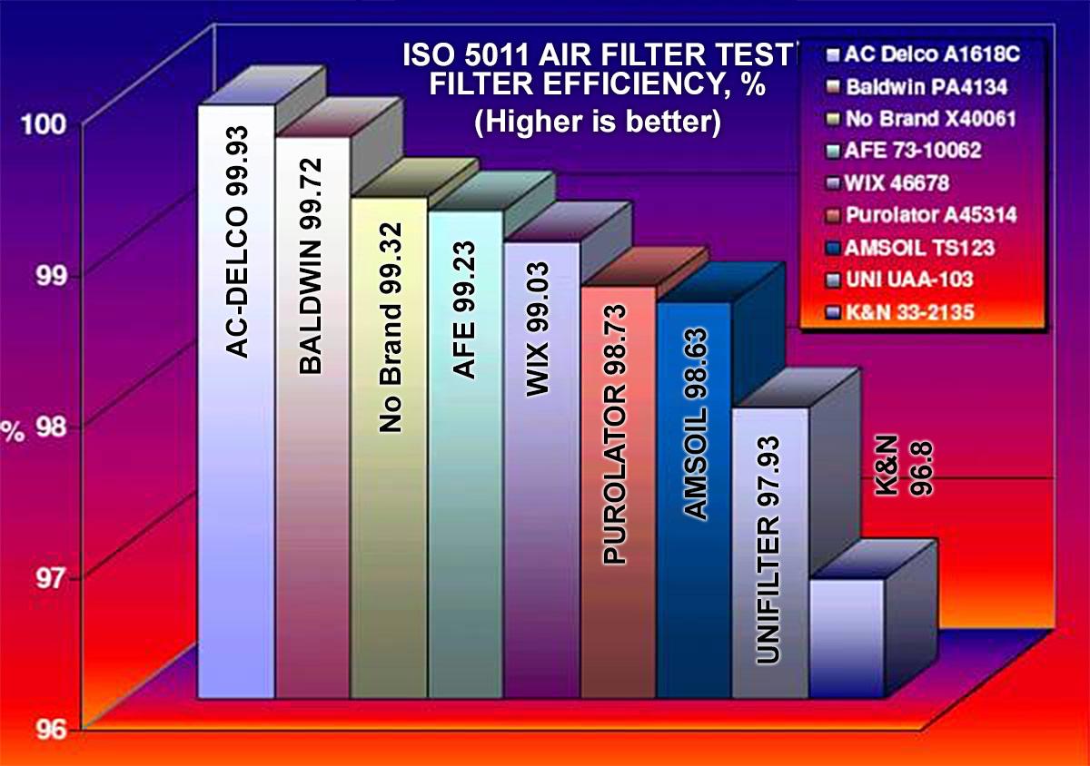 ISO5011 Efficiency graph Unifilter K&N