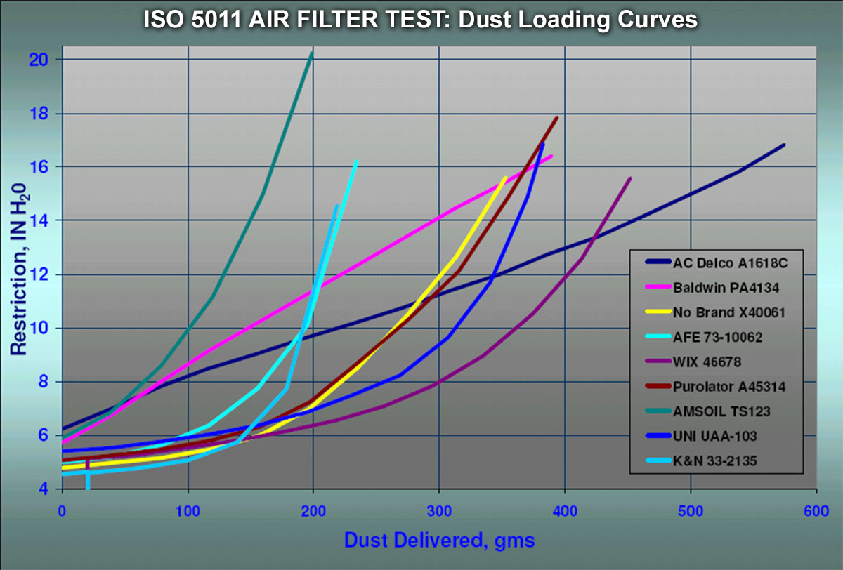 ISO5011 Dust loading curve