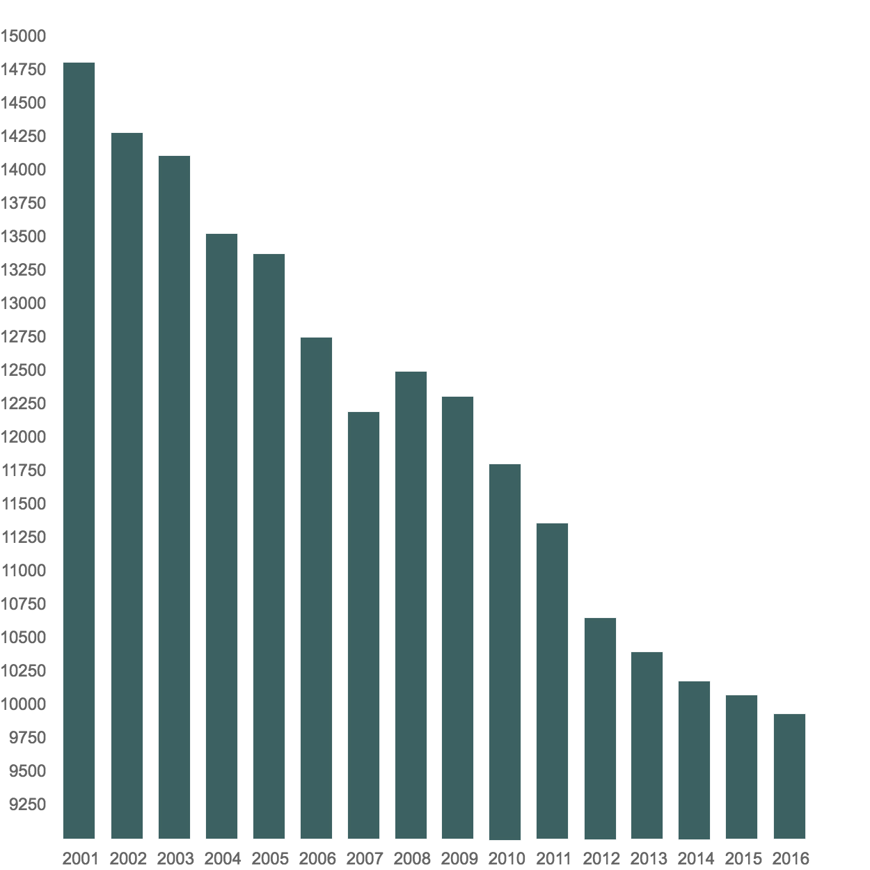 hight resolution of estimated red panda population figures between 2001 and 2016