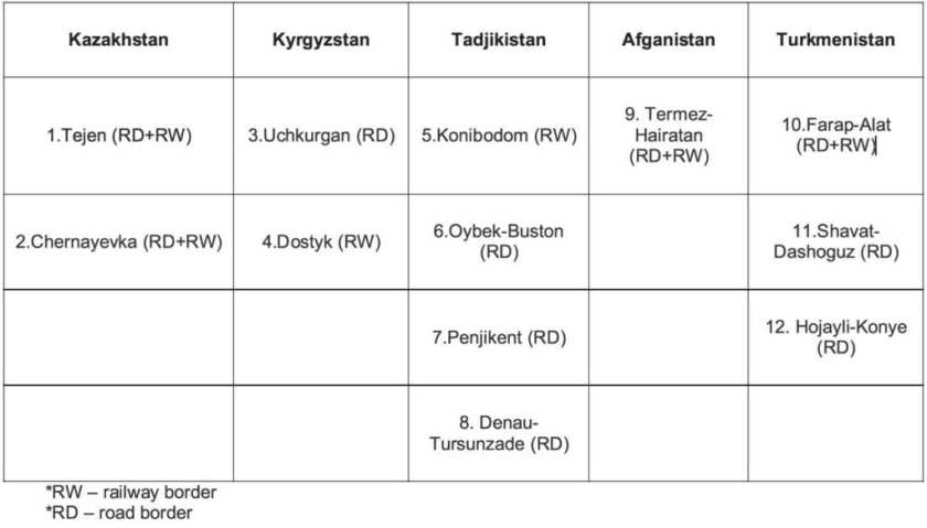 CIS Border Table