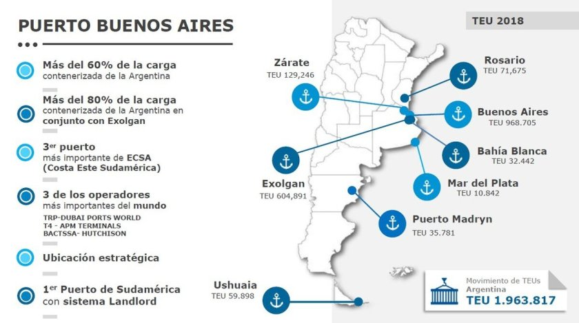 Ports of Argentina